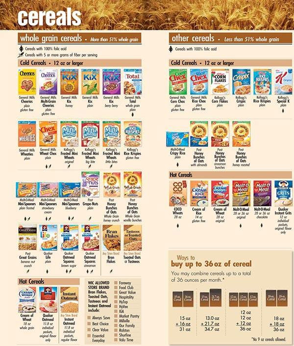 Michigan Food Products List