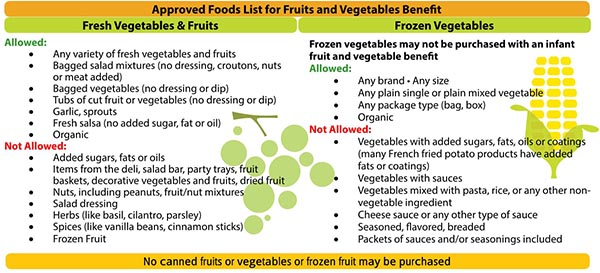 Montana WIC Food List Fresh Fruits and Vegetables, Frozen Vegetables