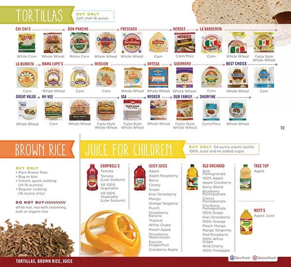 Pa Wic Food List
