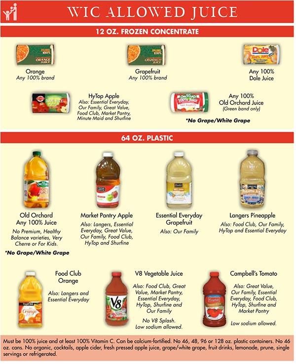 North Dakota Wic Food List