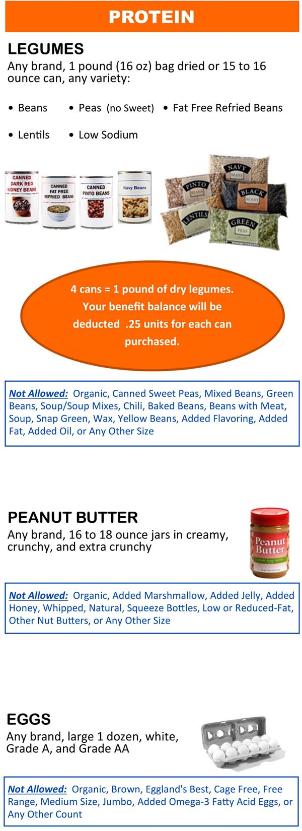Wyoming WIC Food List Protein, Legumes, Peanut Butter and Eggs